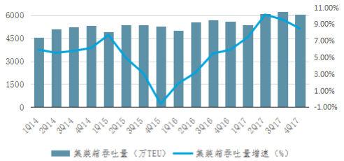 中国海运港口发展2017年回顾与2018年展望