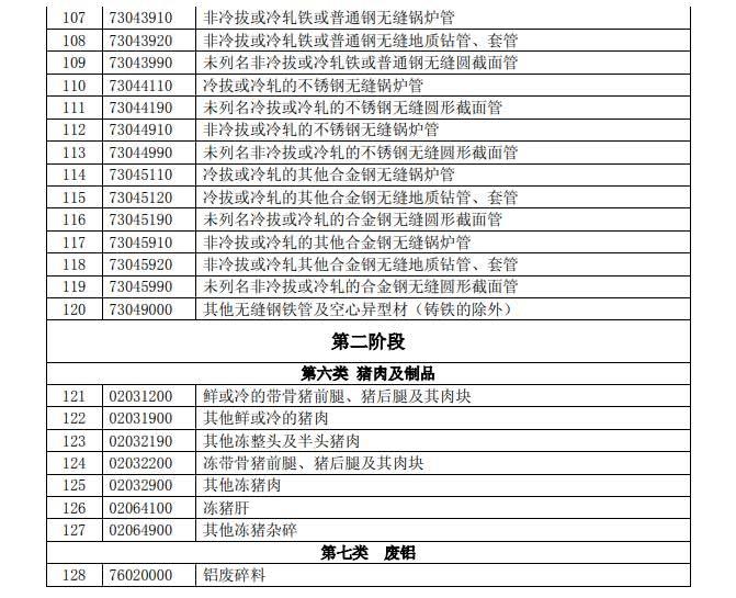 反击!中国拟对这些美国进口产品加征关税(附清单)