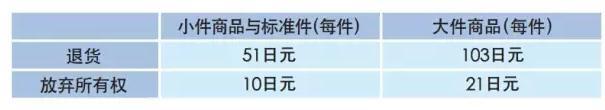 亚马逊FBA日本站费用详解【干货运营实操】
