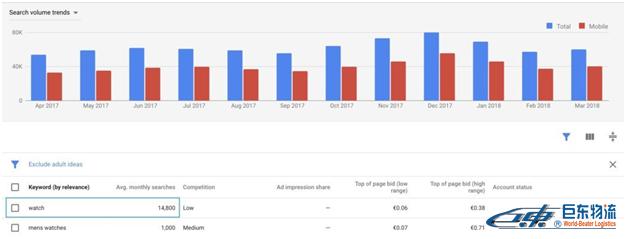 SEO如何最大化Google Keyword Planner的使用价值?