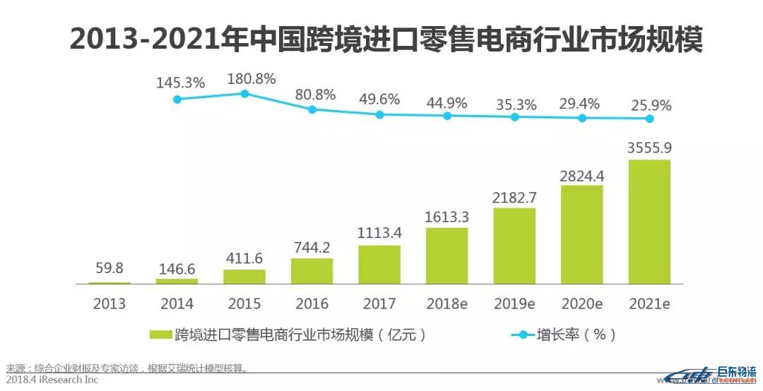 中国跨境电商平台进口零售电商行业发展研究报告