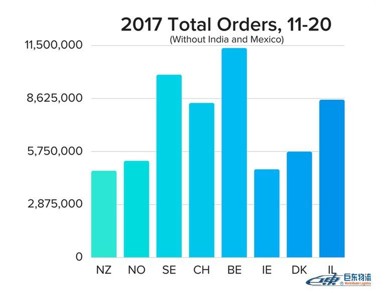 亚马逊代发货卖家看过来,亚马逊美国市场趋于饱和,但你还可以瞄准以下这些利基市场