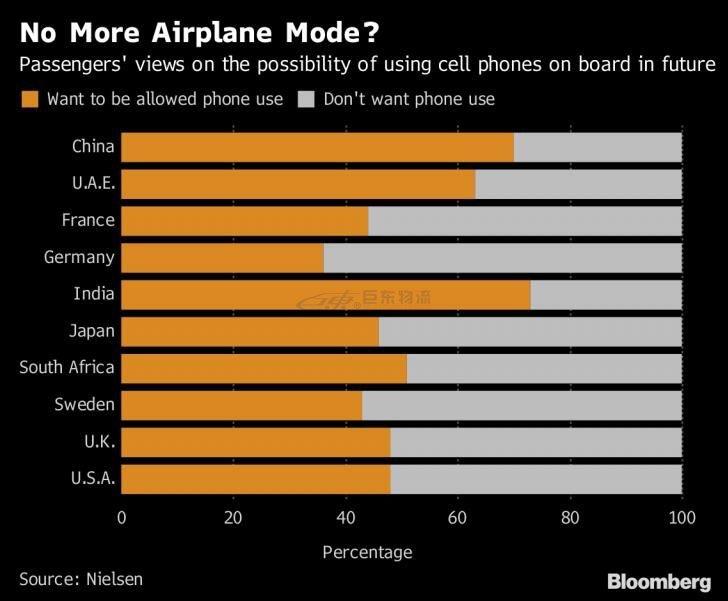 坐飞机不能没有手机?西方人说他们更想静一静