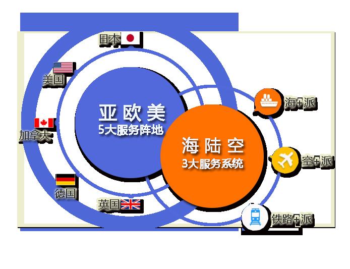 在国际贸易中做跨境电商亚马逊FBA发货有什么样的好处?